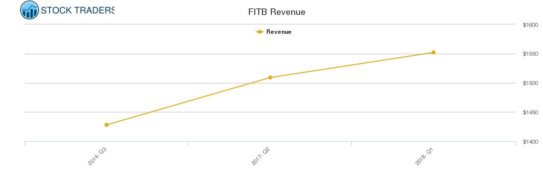 FITB Revenue chart
