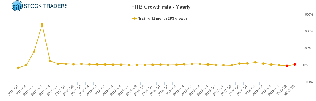 FITB Growth rate - Yearly