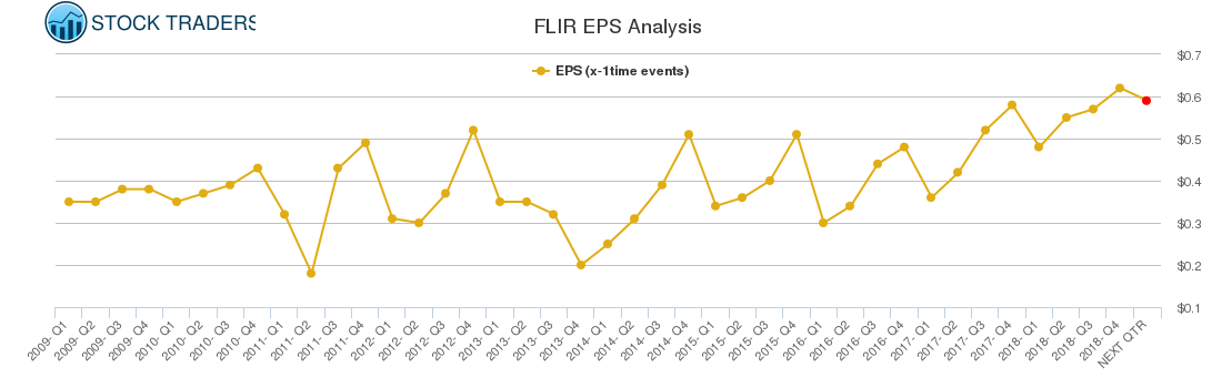 FLIR EPS Analysis
