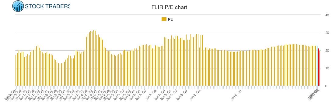 FLIR PE chart