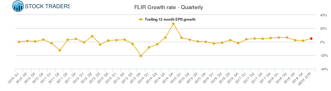 FLIR Growth rate - Quarterly