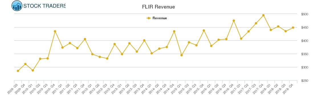 FLIR Revenue chart