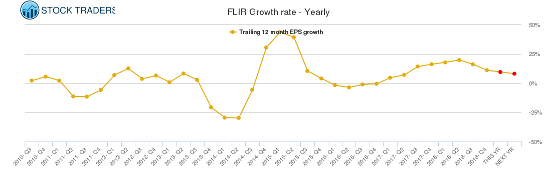 FLIR Growth rate - Yearly