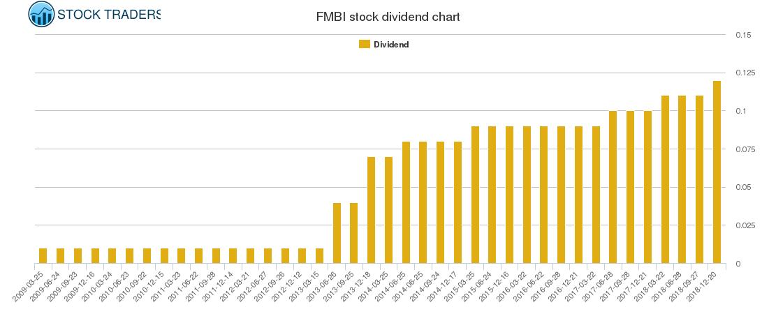 FMBI Dividend Chart