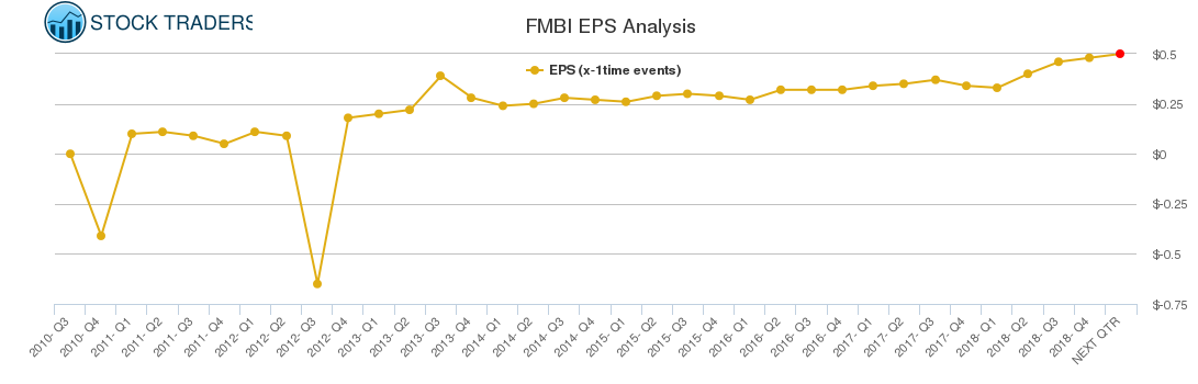 FMBI EPS Analysis