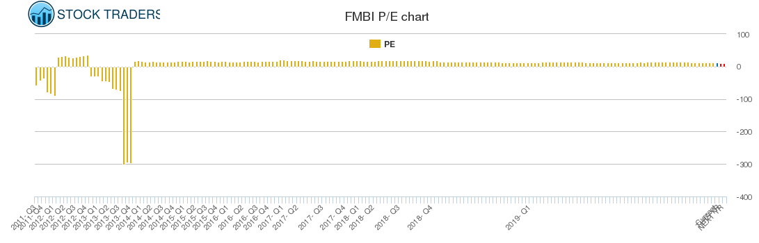 FMBI PE chart