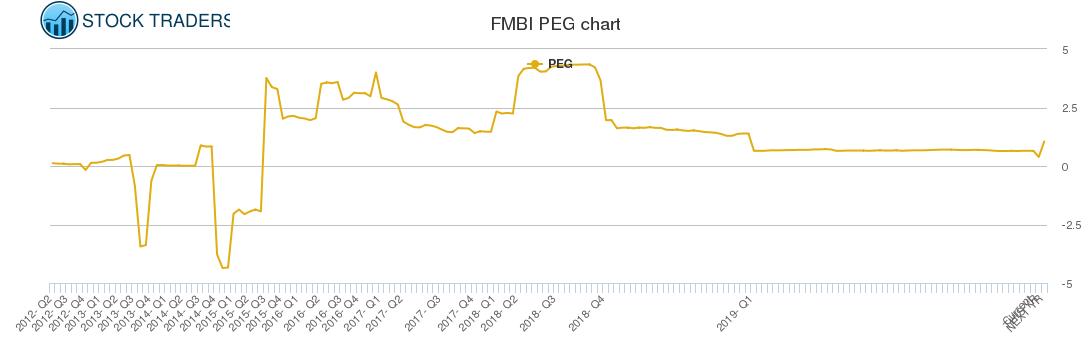FMBI PEG chart