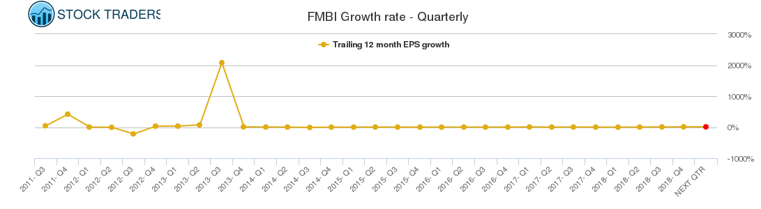 FMBI Growth rate - Quarterly