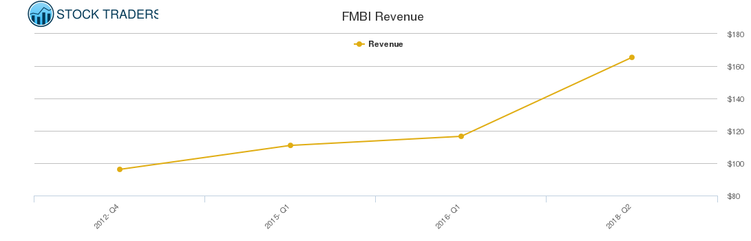 FMBI Revenue chart