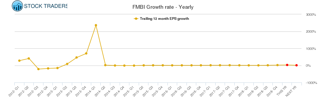 FMBI Growth rate - Yearly