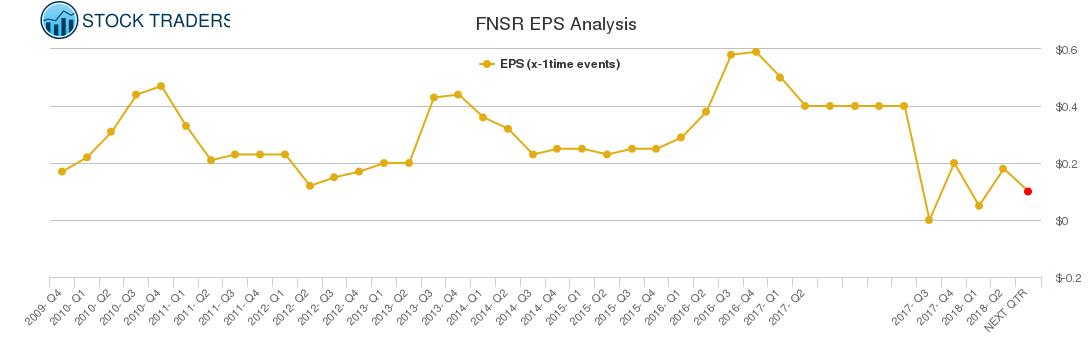 FNSR EPS Analysis