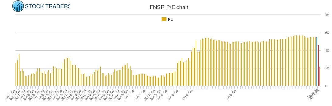 FNSR PE chart