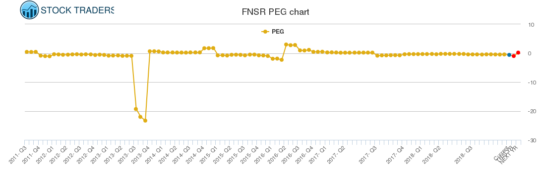 FNSR PEG chart