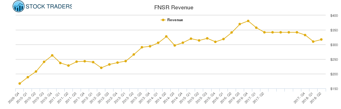 FNSR Revenue chart