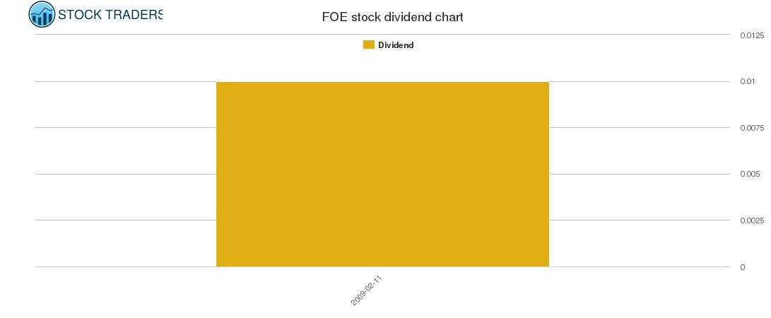 FOE Dividend Chart