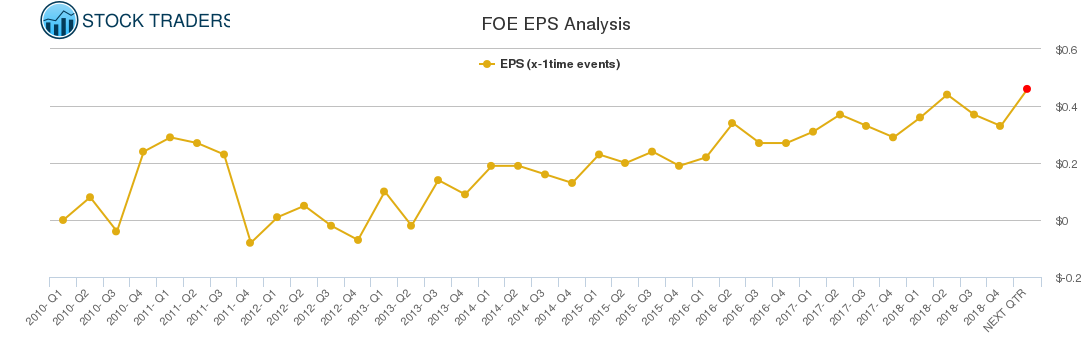 FOE EPS Analysis