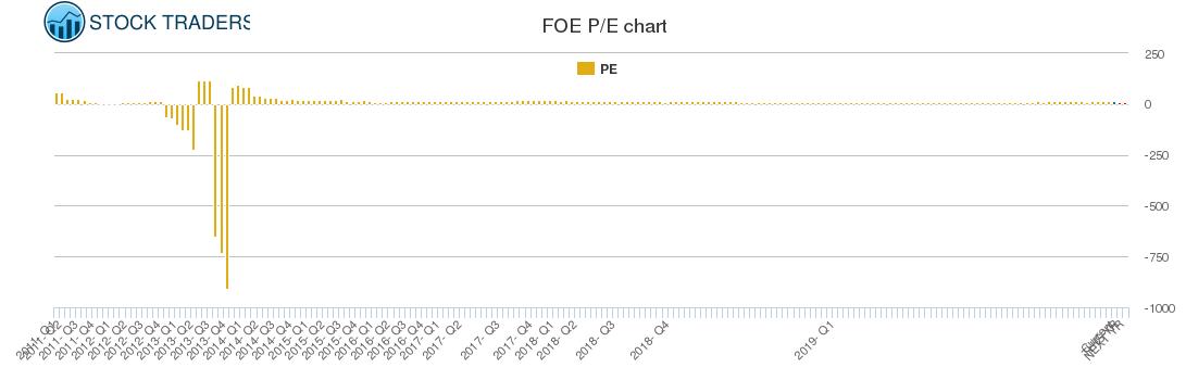 FOE PE chart