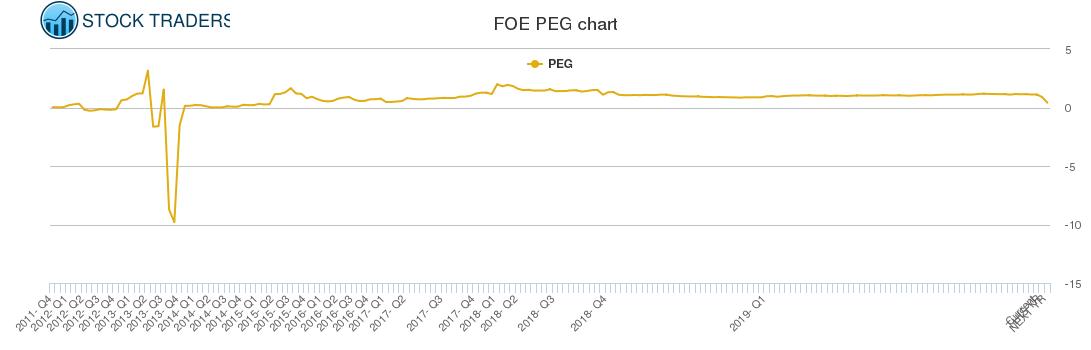 FOE PEG chart