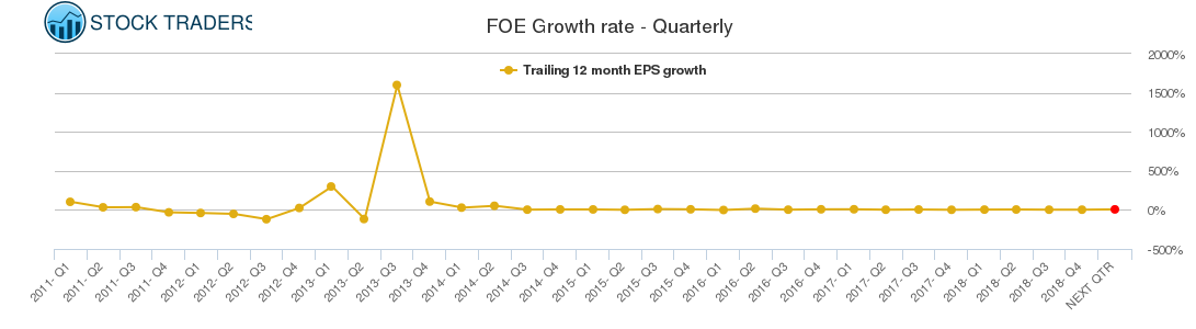 FOE Growth rate - Quarterly