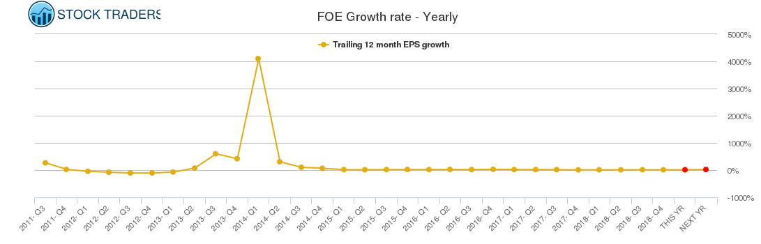 FOE Growth rate - Yearly
