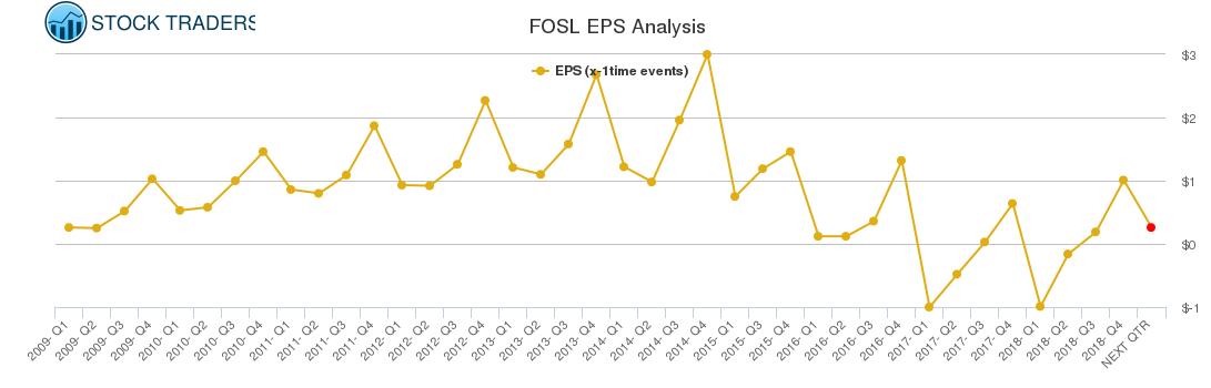 FOSL EPS Analysis