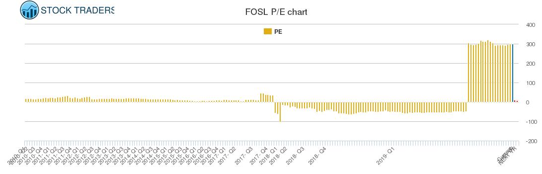 FOSL PE chart