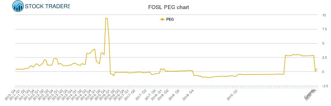 FOSL PEG chart