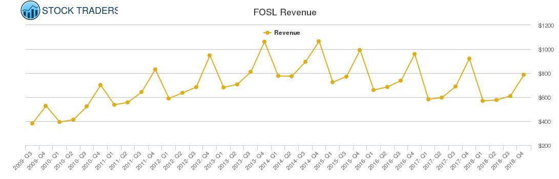 FOSL Revenue chart