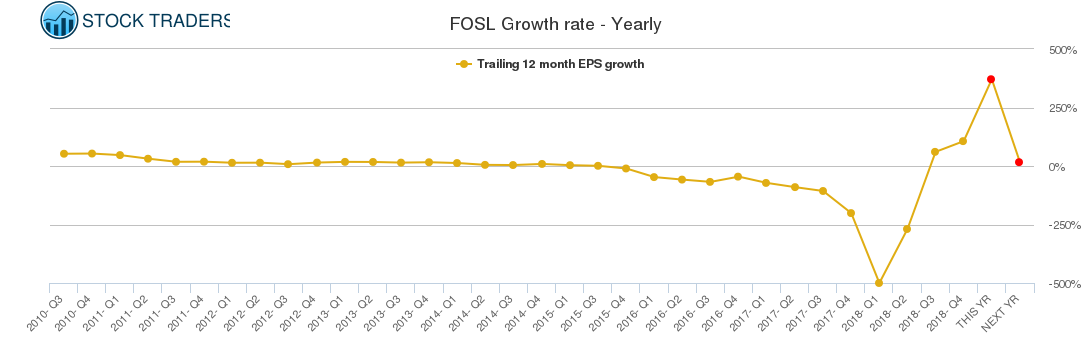 FOSL Growth rate - Yearly