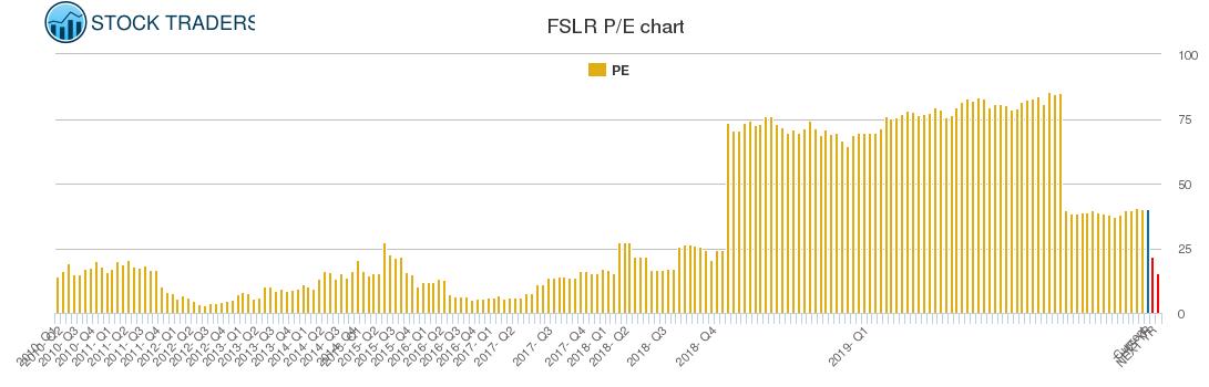 FSLR PE chart