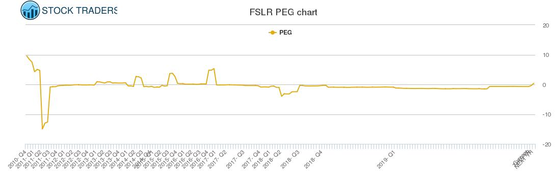 FSLR PEG chart
