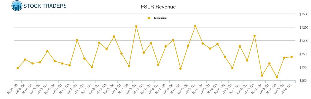 FSLR Revenue chart