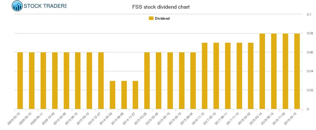 FSS Dividend Chart