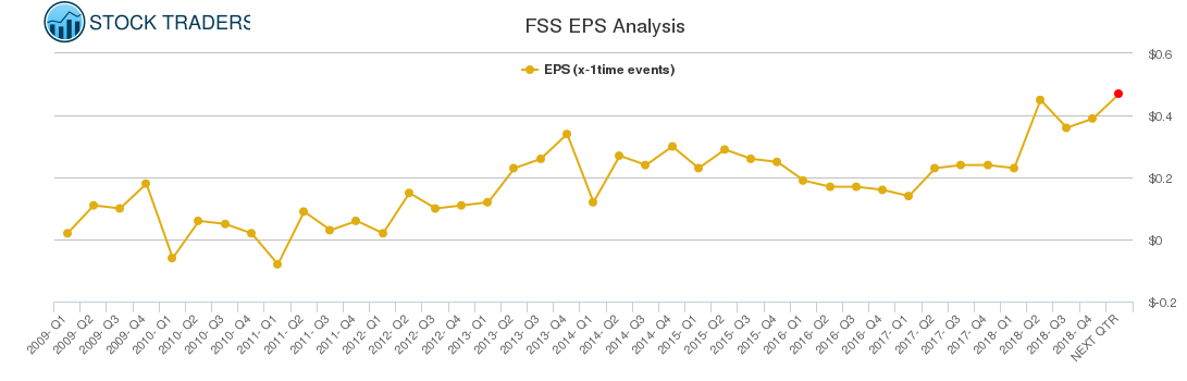 FSS EPS Analysis