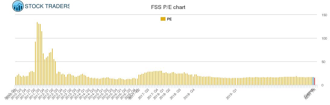 FSS PE chart
