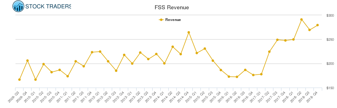 FSS Revenue chart