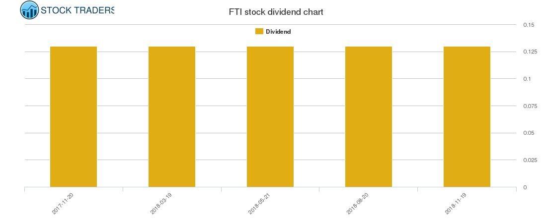 FTI Dividend Chart