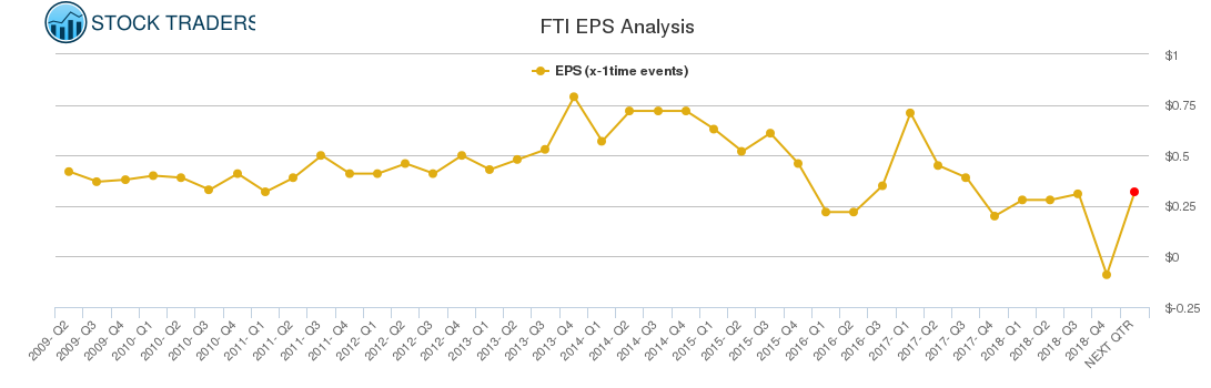 FTI EPS Analysis