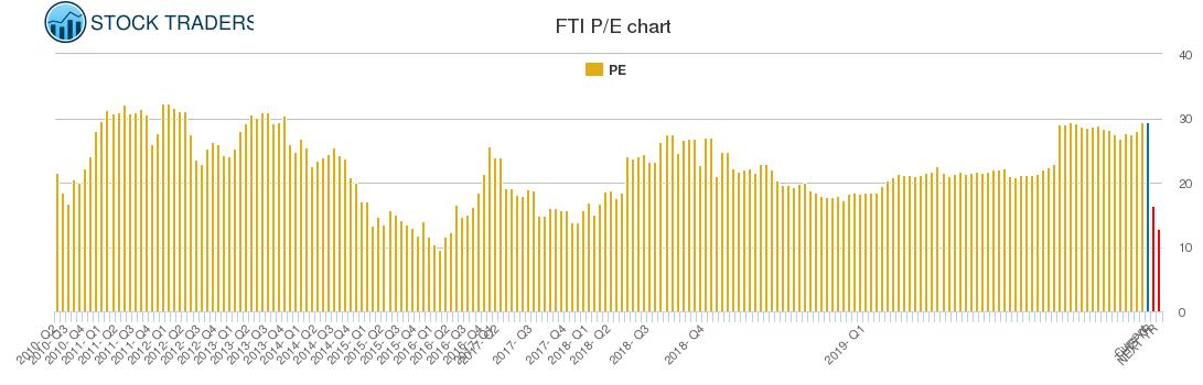 FTI PE chart