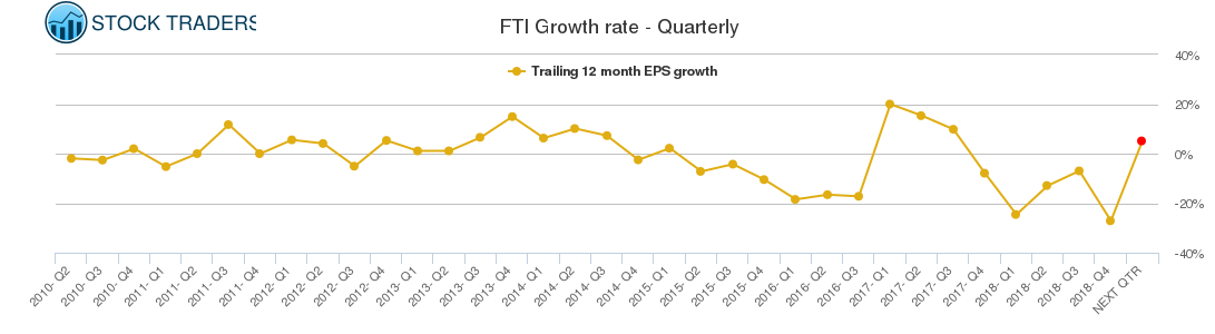 FTI Growth rate - Quarterly