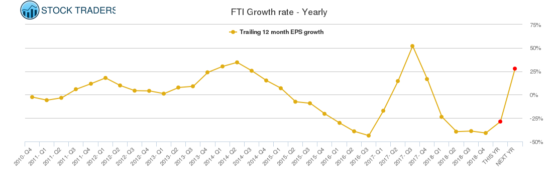 FTI Growth rate - Yearly