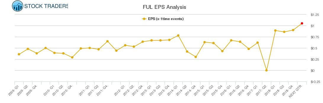 FUL EPS Analysis