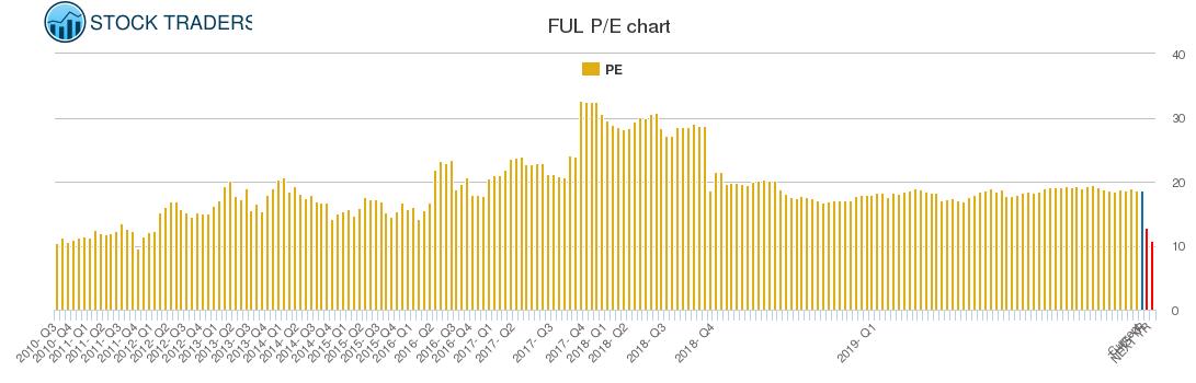 FUL PE chart