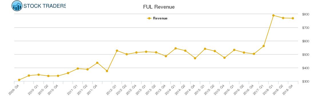 FUL Revenue chart
