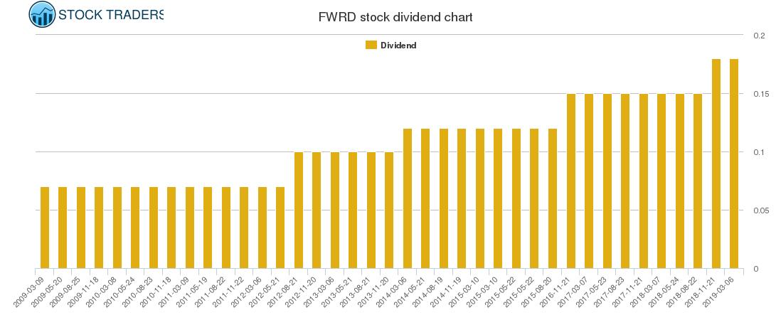 FWRD Dividend Chart