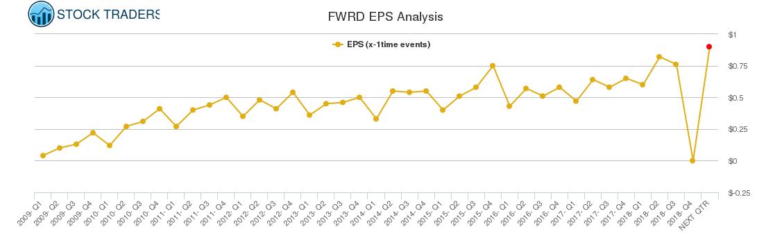 FWRD EPS Analysis