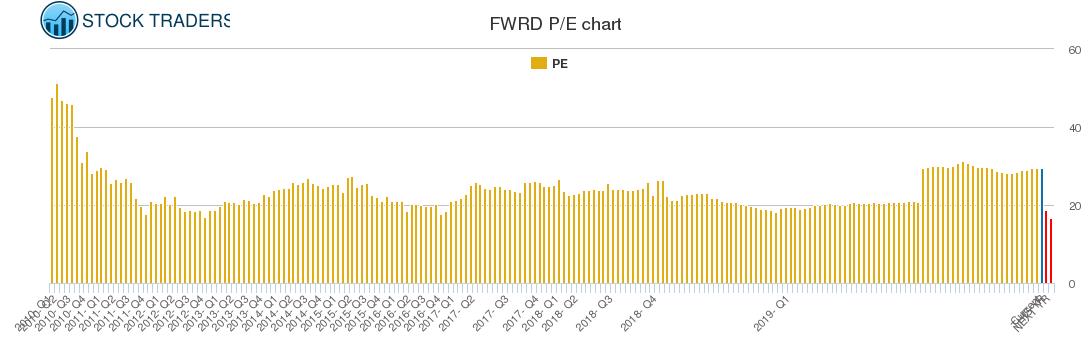 FWRD PE chart