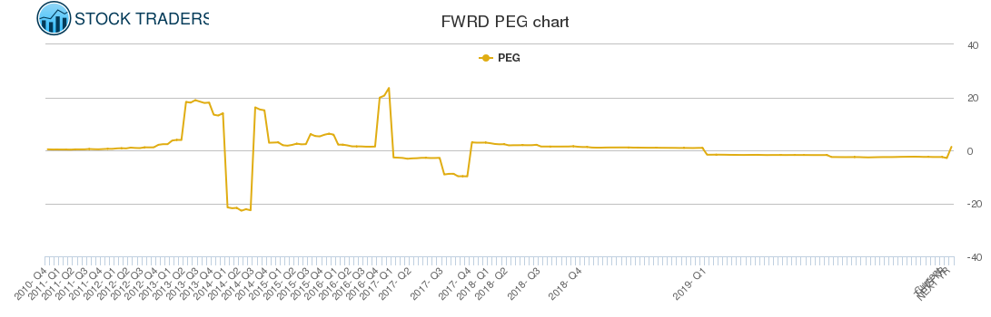 FWRD PEG chart