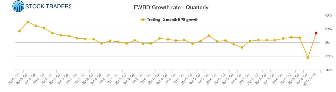 FWRD Growth rate - Quarterly