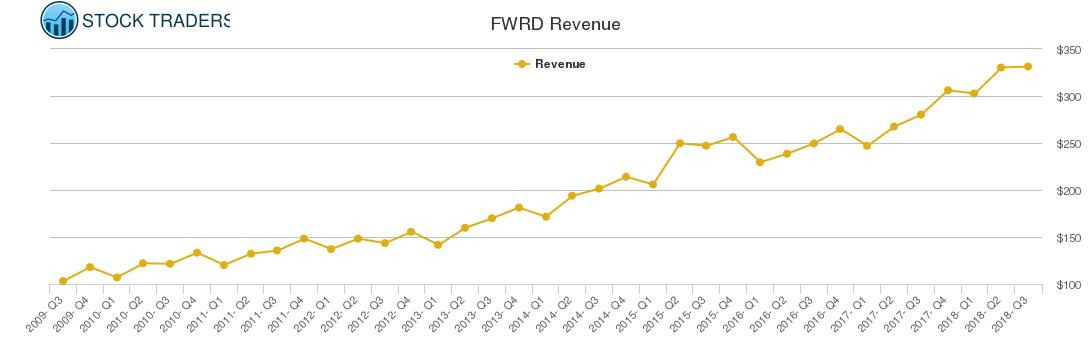 FWRD Revenue chart
